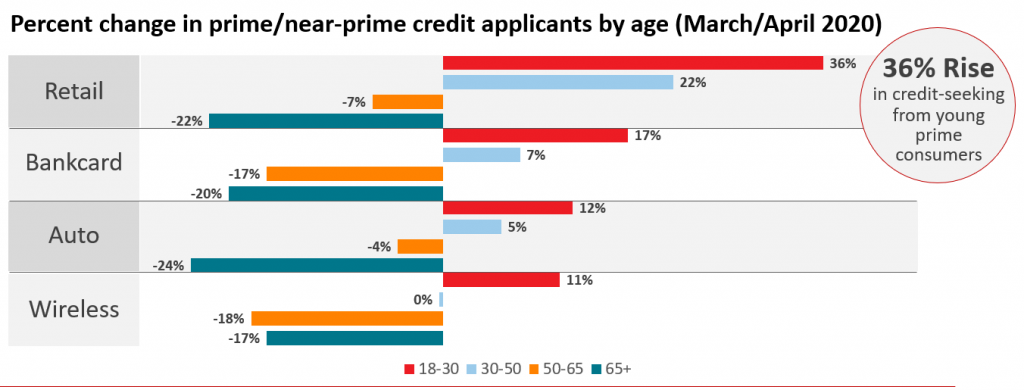 White paper on the use of alternative data to address changes in credit risk