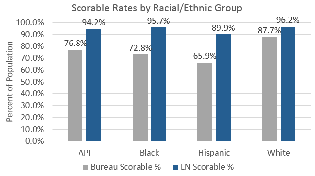 Credit Bureau and LexisNexis RiskView™ scorable rates by race (LexisNexis Risk Solutions Analysis)